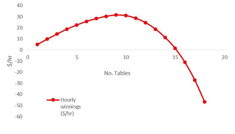 Multi-tabling graph 1