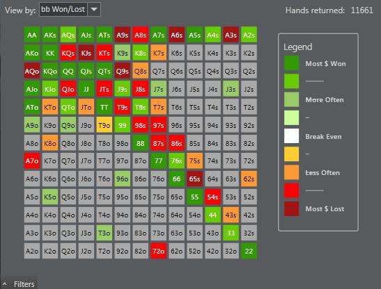 Poker range winrate chart