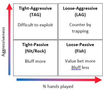texas holdem player types